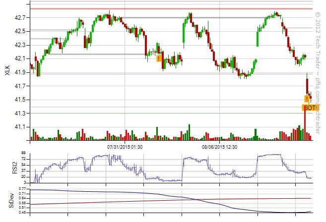 XLK on Tech Trader