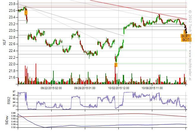XLF on Tech Trader